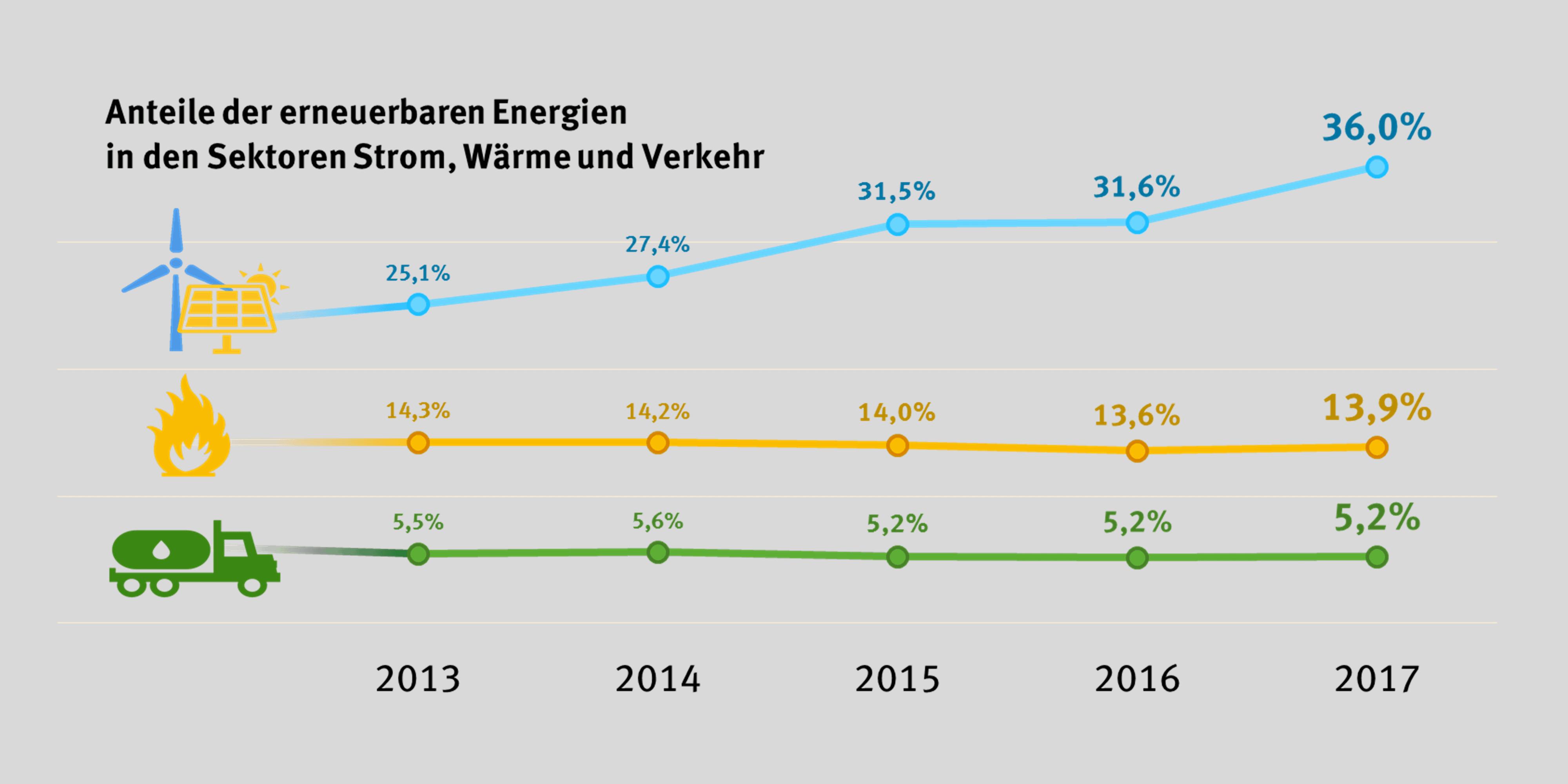 Erneuerbare Energien Anteile in Sektoren