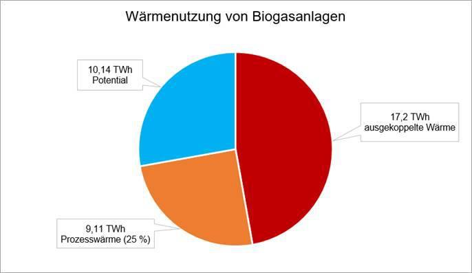 Wärmenutzung von Biogasanlagen
