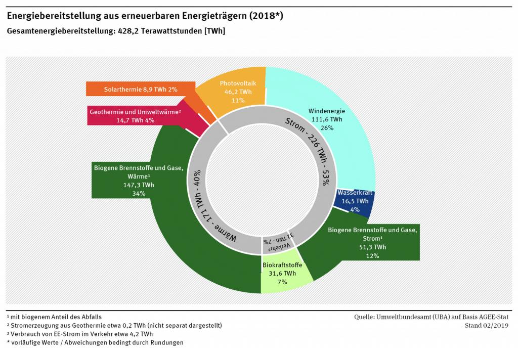 Quelle: Umweltbundesamt (UBA) auf Basis AGEE-Stat, Stand 02/2019