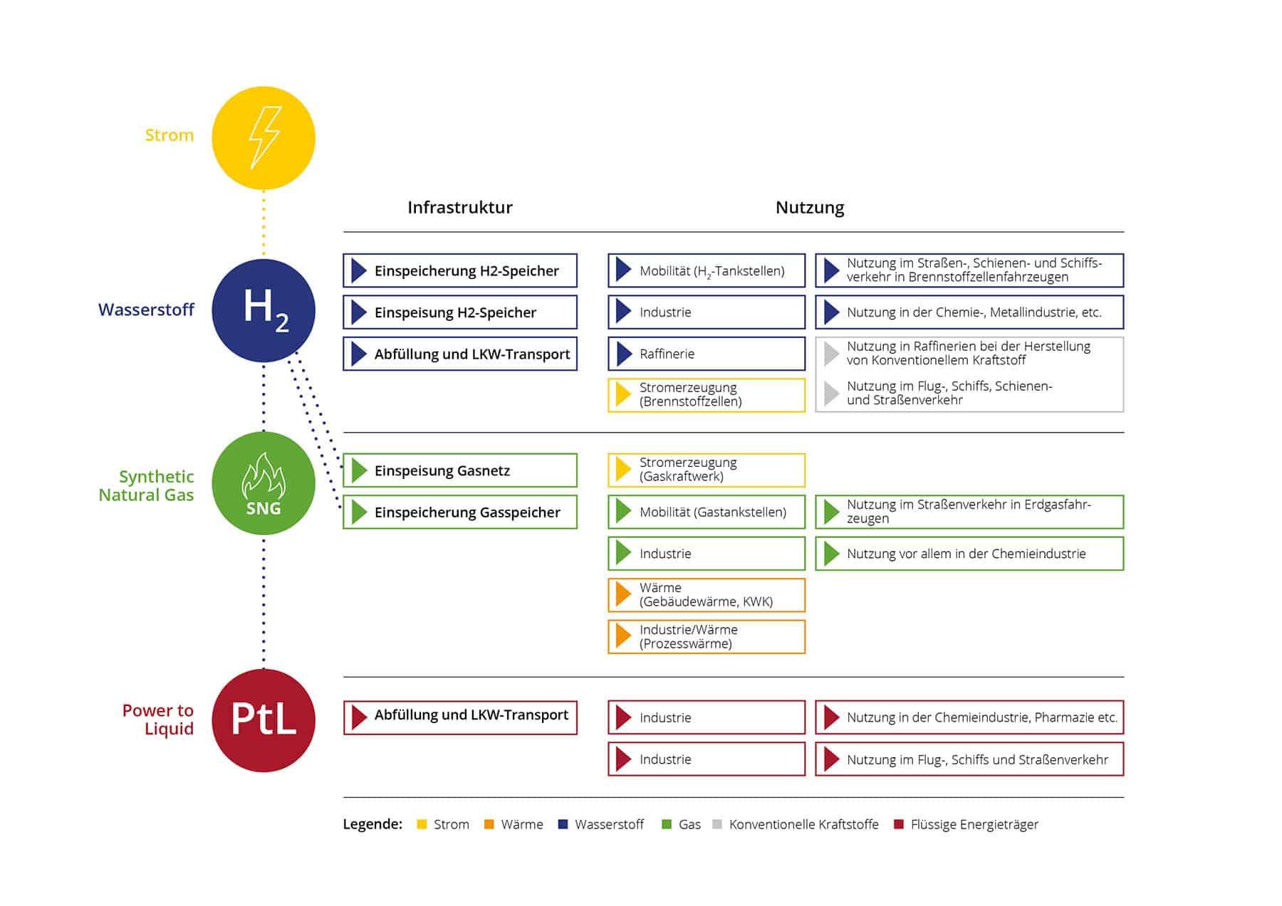 Einsatzmöglichkeiten für Gase aus erneuerbar erzeugtem Strom