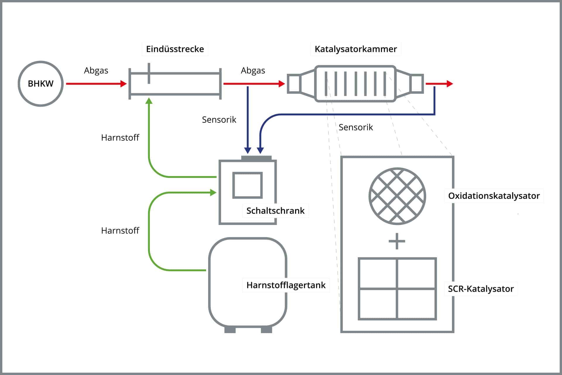 Funktionsweise einer SCR-Anlage: Grafische Darstellung