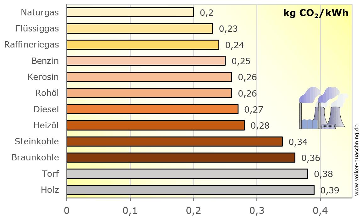 Eine Grafik zu den Vorteilen der Stormproduktion durch Erdgas gegenüber fossilen Brennstoffen