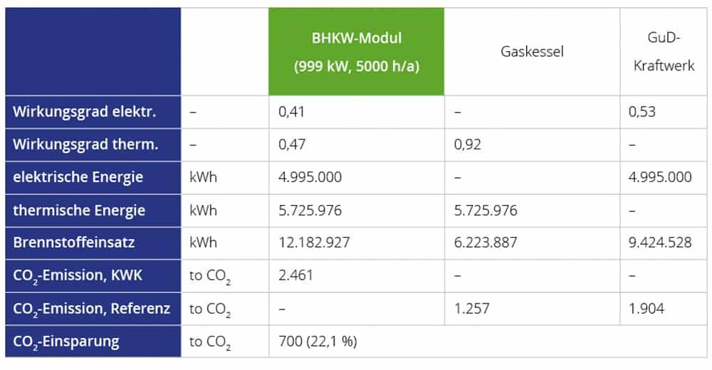Tabelle zur CO2-Einsparung beim BHKW