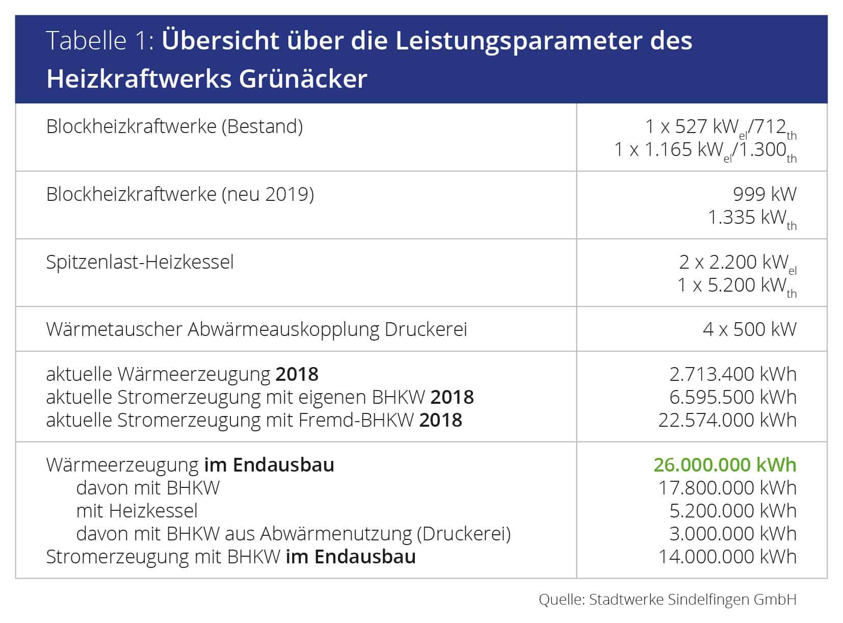 Übersicht der Leistungsparameter des Heizkraftwerks Grünäcker