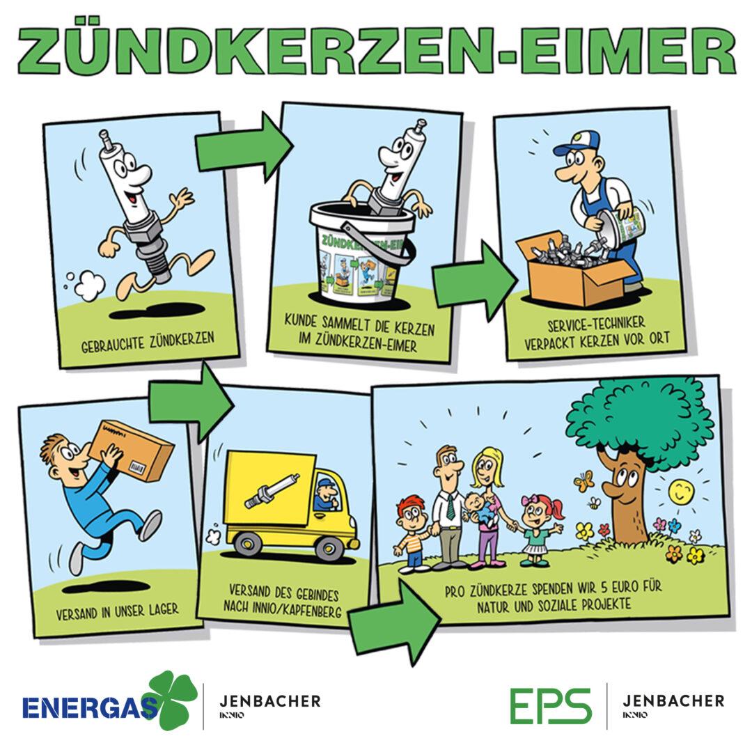 Cartoon über Zündkerzen-Eimer